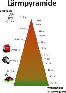 Lärmpyramide